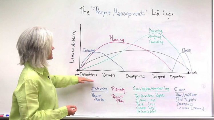 Ciclul de viață al unui proiect