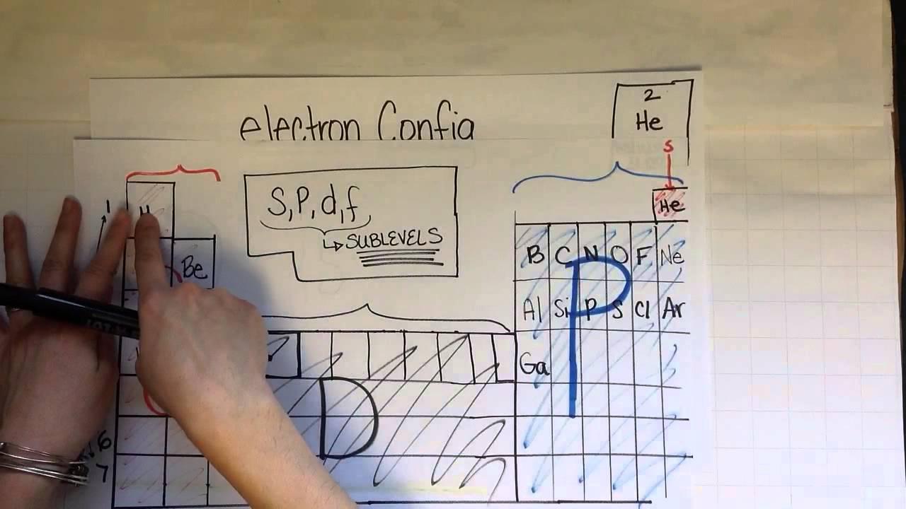 Configuratia electronilor