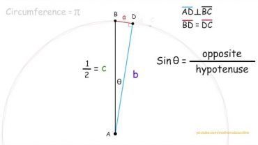 Cum se calculeaza Pi – Metoda lui Arhimede