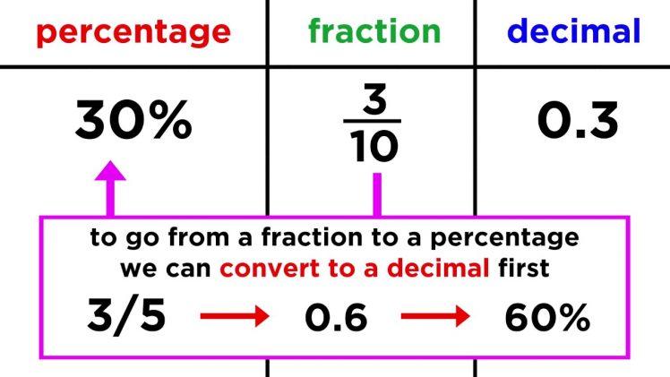 Conversia intre fractii, zecimale si procentaje